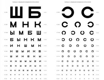 Таблица Д.А. Сивцева для проверки зрения