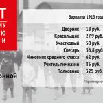 Счетная палата сопоставила дореволюционные зарплаты в России с современными