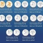 Самые ценные монеты в России