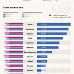 Сколько в среднем пенсионеры получают в мире