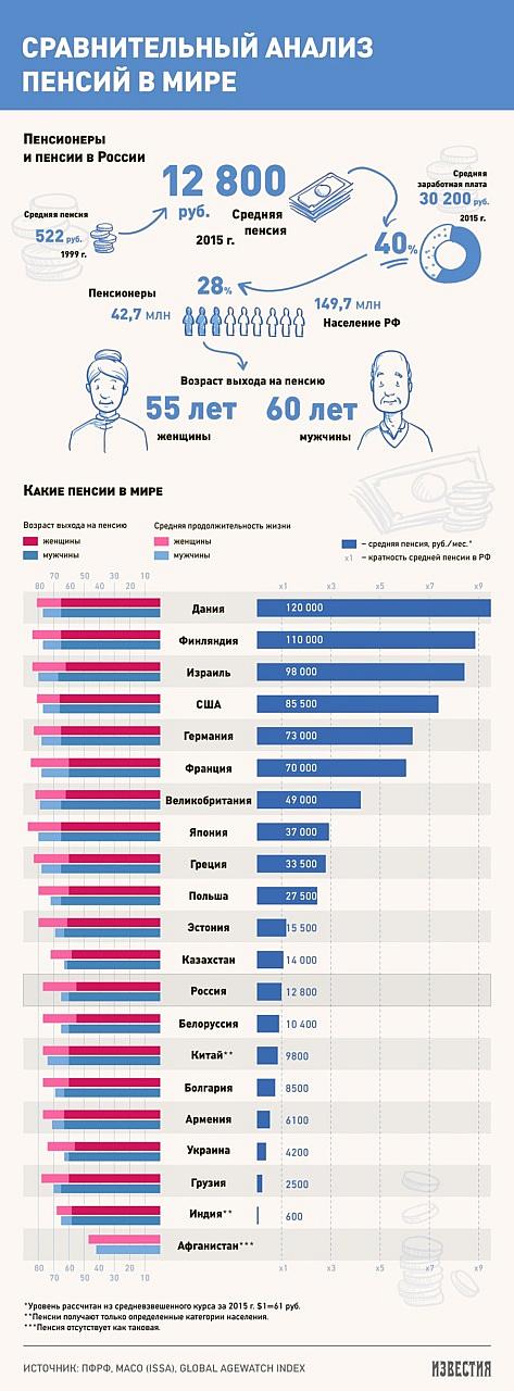 бюджет работам, пенсия белорусам в россии могут