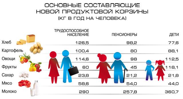 Прожиточный минимум вКрасноярском крае снизился до10,8 тыс руб.