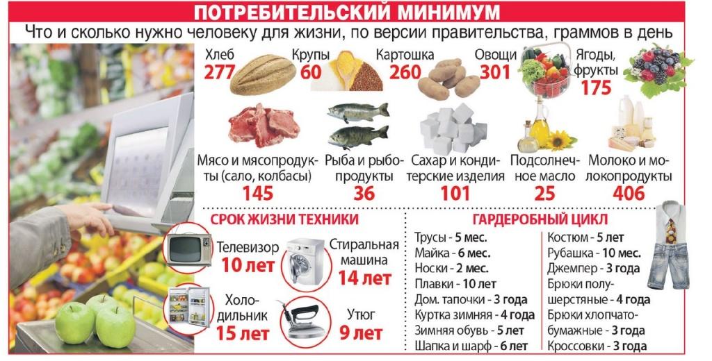 Сколько стоит экспертиза продуктов питания