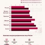 Сколько налогов платят в России и мире