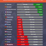 Население Восточной Европы резко сокращается